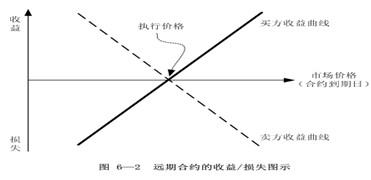 2011年中级经济师《中级金融》预习讲义(3)