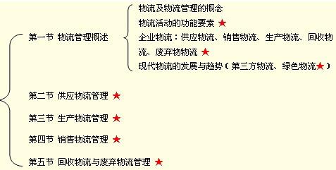 19年 中级经济师_08年中级经济师第十九章模拟试题