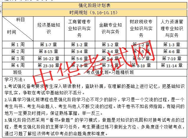 2019初级经济师各阶段学习计划表