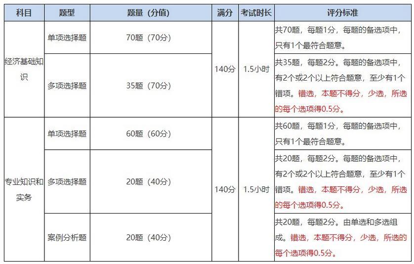 中级经济师考试题型题量及评分标准一览