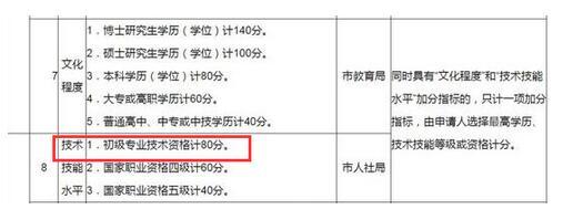 南京市初级专业技术资格可积分80分