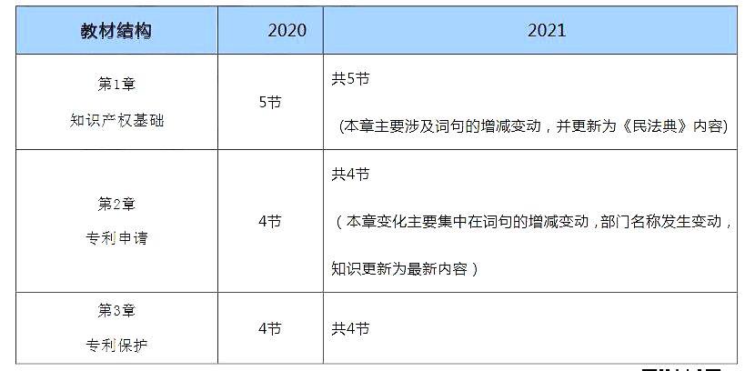 2021年初级经济师考试教材变化对比:知识产权1