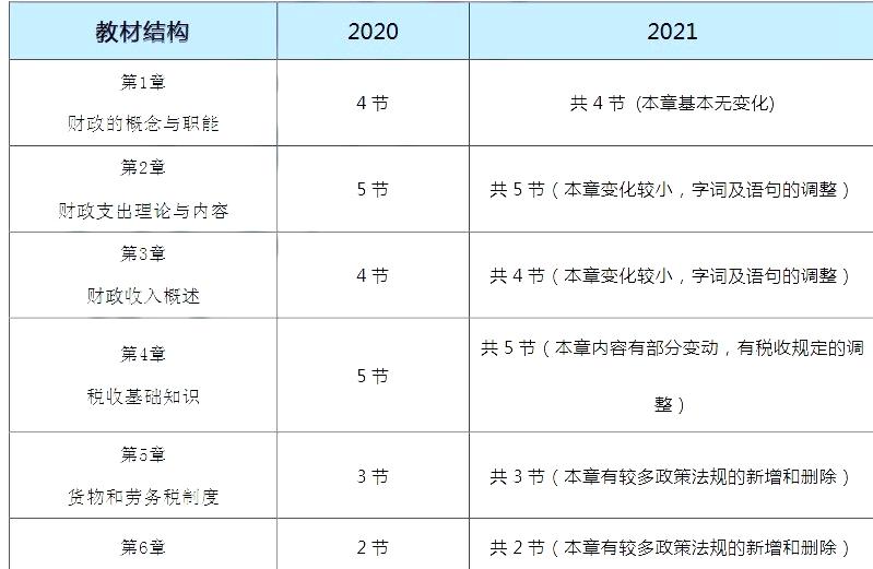 2021年初级经济师考试教材变化对比:财政税收
