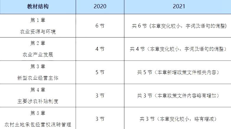 2021年初级经济师考试教材变化对比:农业经济
